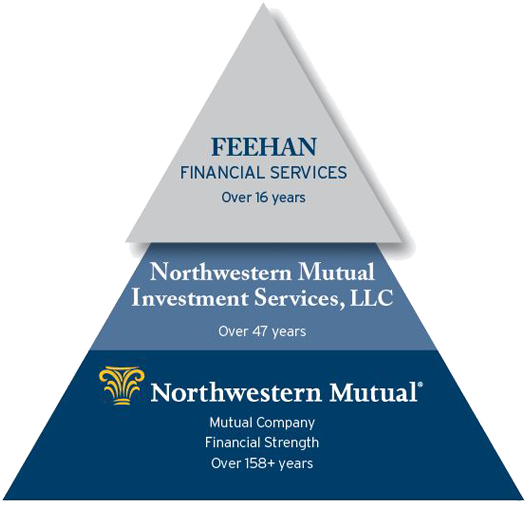 Feehan Financial Services - Our Foundation pyramid graphic
